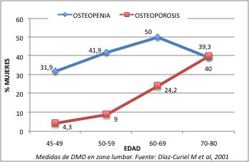 osteoporis en españa